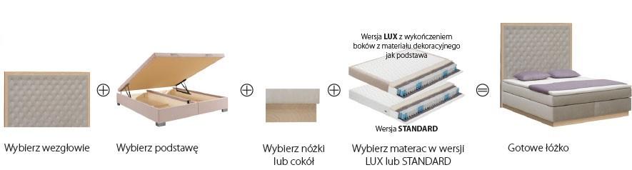 Dobór elementów łóżek kontynentalnych